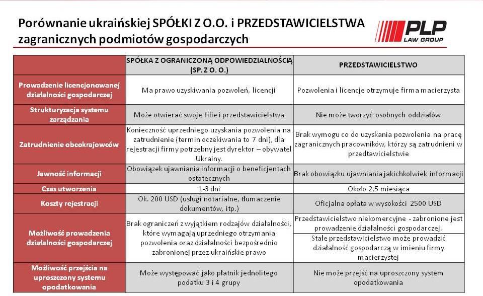 Biznes na Ukrainie2